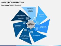 Application Migration PPT Slide 9