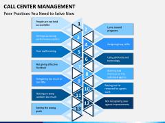 Call Center Management PPT Slide 7