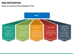 Risk Mitigation PPT Slide 27
