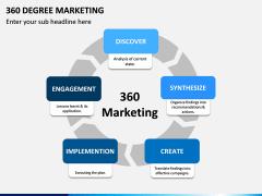 360 Degree Marketing PPT Slide 1