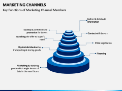 Marketing Channels PPT slide 13