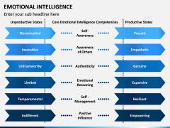 Emotional Intelligence PPT Slide 10