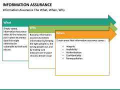Information Assurance PPT slide 24