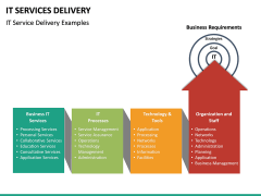 IT Service Delivery PPT Slide 17