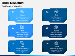 Cloud Migration PPT Slide 2
