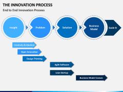 Innovation Process PPT Slide 6
