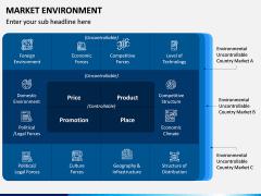 Market Environment PPT Slide 2