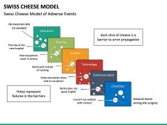 Swiss Cheese Model PPT Slide 20