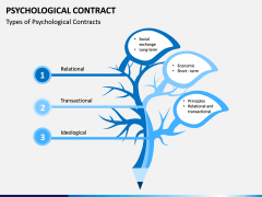 Psychological Contract PPT Slide 3
