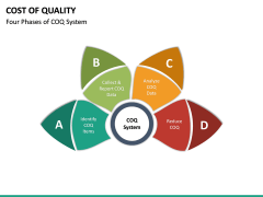 Cost of Quality PPT Slide 20