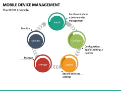 Mobile Device Management (MDM) PPT Slide 24
