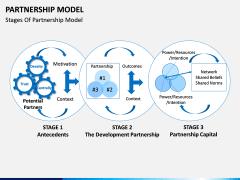 Partnership Model PPT Slide 7