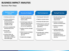 Business impact analysis PPT slide 17
