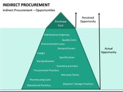 Indirect Procurement PPT Slide 21