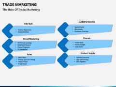 Trade Marketing PPT Slide 4