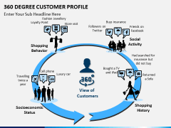 360 degree customer profile PPT slide 4
