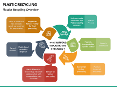 Plastic Recycling PPT Slide 11
