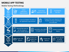 Mobile App Testing PPT Slide 8