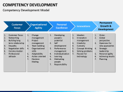 Competency Development PPT slide 5