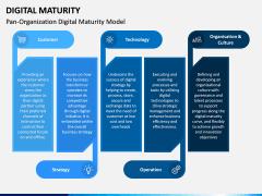 Digital Maturity PPT Slide 6