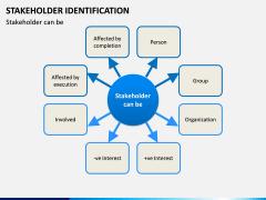 Stakeholder Identification PPT Slide 5