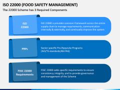 ISO 22000 PPT Slide 14