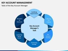 Key Account Management PPT Slide 20