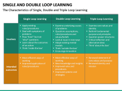 Single and Double Loop Learning PPT Slide 22