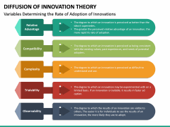 Diffusion of Innovation Theory PPT Slide 15