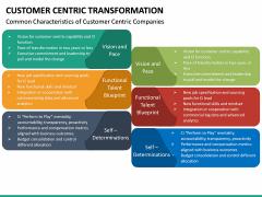 Customer Centric Transformation PPT Slide 19