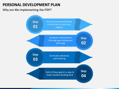 Personal Development Plan PPT Slide 19