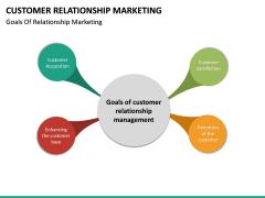 Customer Relationship Marketing PPT Slide 16