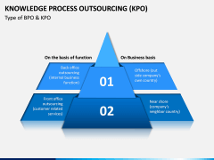 Knowledge Process Outsourcing (KPO) PPT Slide 11