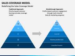 Sales Coverage Model PPT Slide 6
