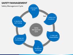 Safety management PPT slide 5