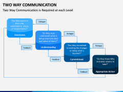 Two Way Communication PPT Slide 9