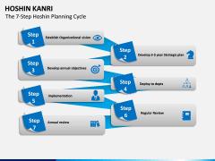 Hoshin Kanri PPT Slide 4