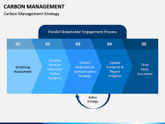 Carbon Management PPT Slide 6