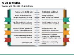 70 20 10 Model PPT Slide 28