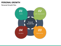 Personal Growth PPT Slide 31