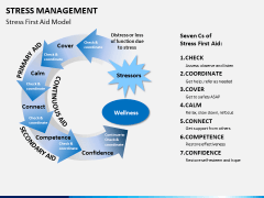 Stress management PPT slide 11