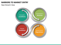 Barriers to Market Entry PPT Slide 25