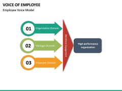 Voice of Employee PPT Slide 21