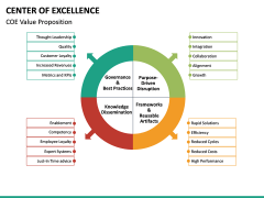 Center of Excellence PPT Slide 24
