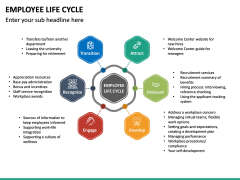 Employee Life Cycle PPT Slide 29