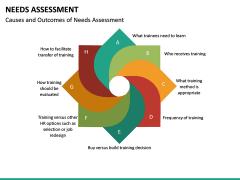 Needs Assessment PPT Slide 34