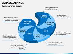 Variance Analysis PPT Slide 3