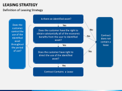 Leasing Strategy PPT Slide 4