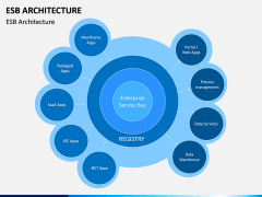 ESB Architecture PPT Slide 12