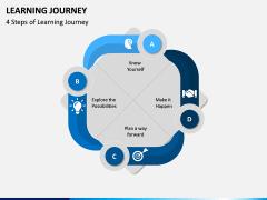 Learning Journey PPT Slide 2